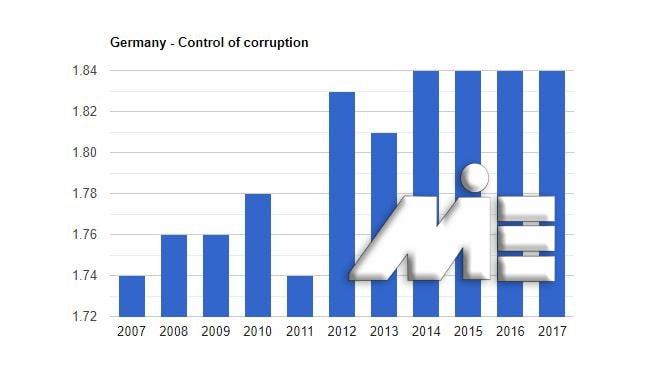 نمودار نرخ کنترل فساد کشور آلمان