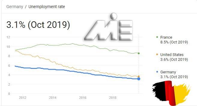 نمودار نرخ بیکاری کشور آلمان از سال 2012 به بعد