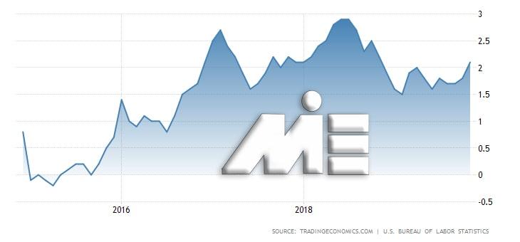 نمودار نرخ تورم آمریکا