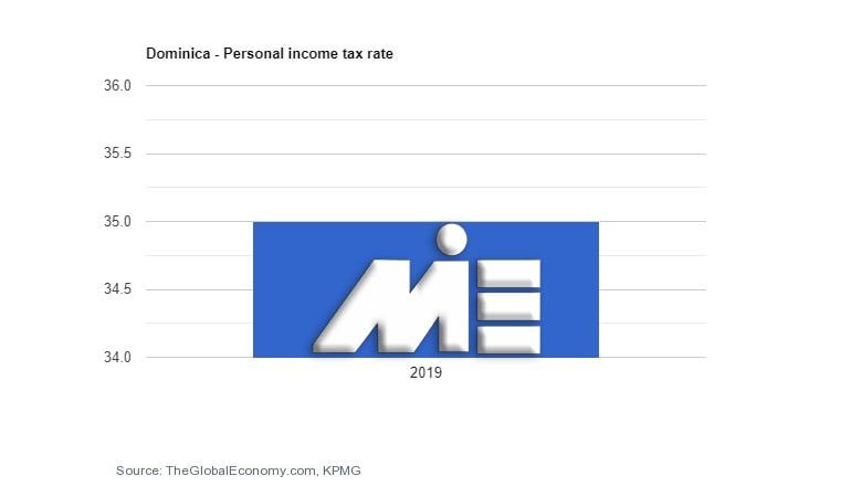 نمودار نرخ مالیات بر در آمد افراد در دومنیکا