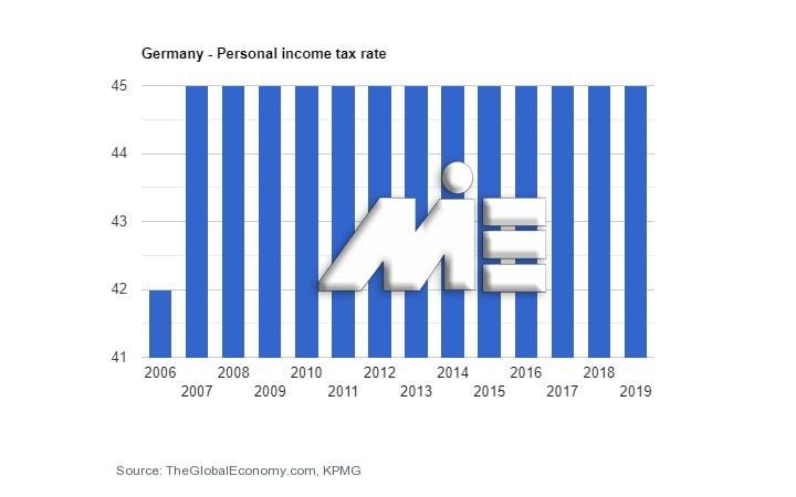 نمودار نرخ مالیات بر درآمد افراد در کشور آلمان