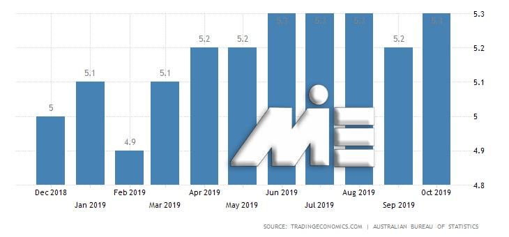 آخرین آمار نرخ بیکاری استرالیا در سال 2019