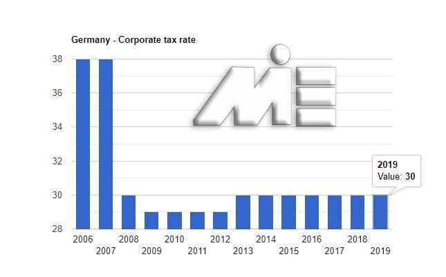 نمودار نرخ مالیات بر درآمد شرکتها در آلمان