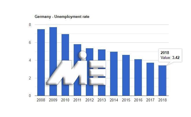 نمودار نرخ بیکاری در کشور آلمان در 10 سال گذشته