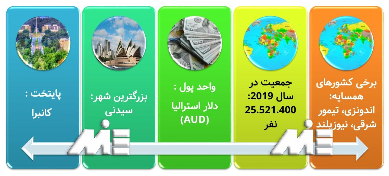 نمودار اطلاعات و شرایط عمومی کشور استرالیا