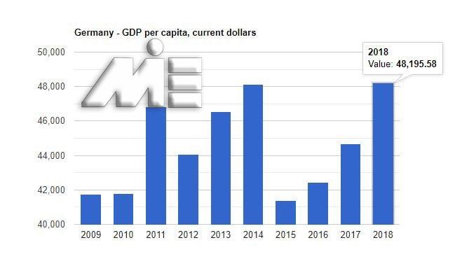 نمودار تولید نرخ داخلی آلمان