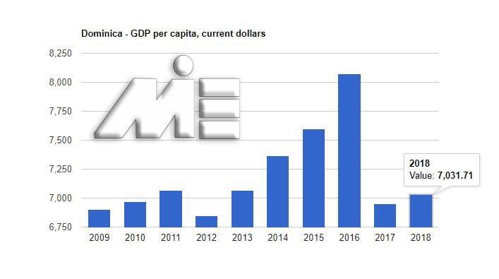 نمودار نرخ تولید ناخالص داخلی کشور دومنیکا