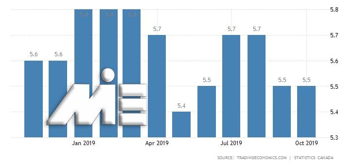 نمودار نرخ بیکاری در کانادا در سال 2019