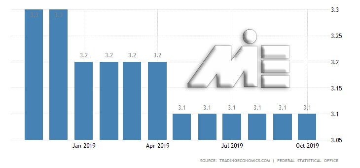 نمودار نرخ بیکاری در کشور آلمان در سال 2019