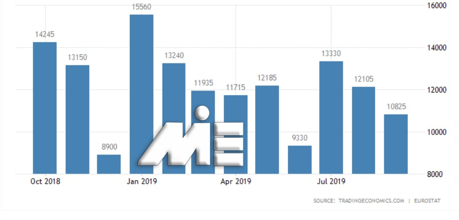 نمودارتعداد و آمار پناهندگان به آلمان