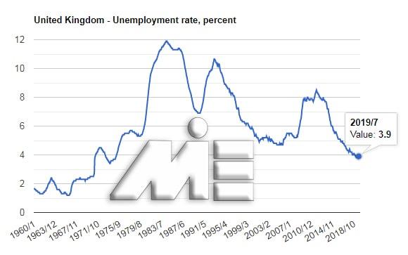 نمودار نرخ بیکاری انگلستان - نمودار نرخ بیکاری انگلیس - نمودار نرخ بیکاری بریتانیا
