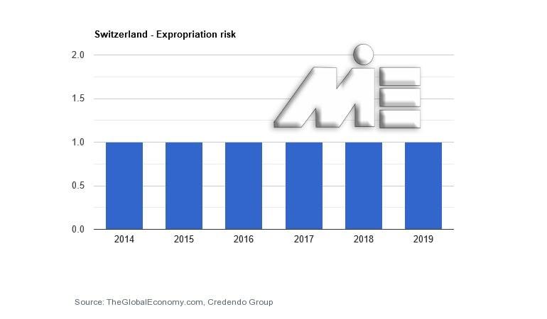 نمودار نرخ مصادره اموال کشور سوئیس