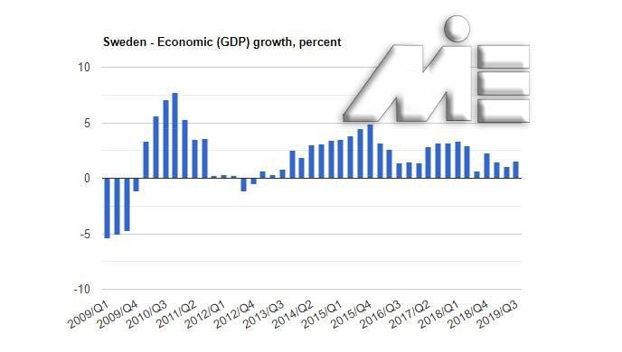 نمودار نرخ رشد تولید ناخالص داخلی کشور سوئد