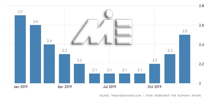 نمودار نرخ بیکاری سوئیس در سال 2019