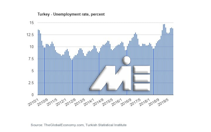نمودار نرخ بیکاری ترکیه