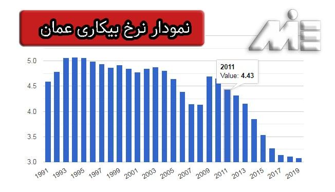 نمودار نرخ بیکاری عمان در 30 سال گذشته