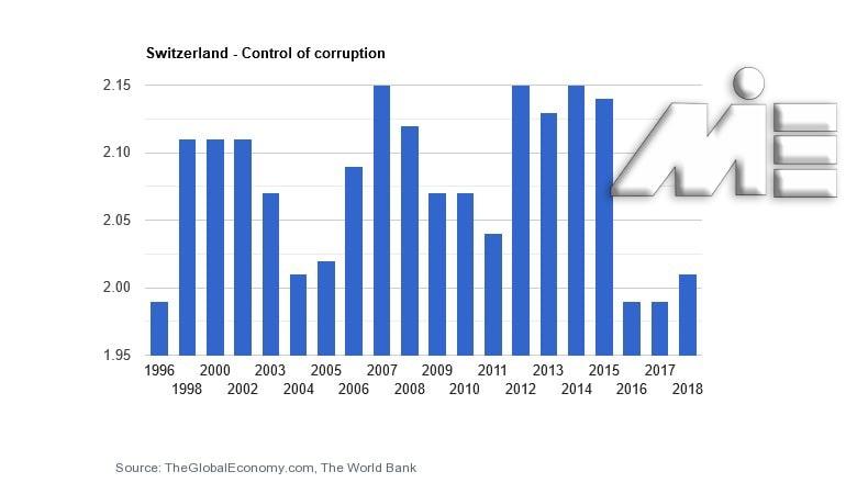 نمودار نرخ کنترل فساد در سوئیس یا Control of Corruption
