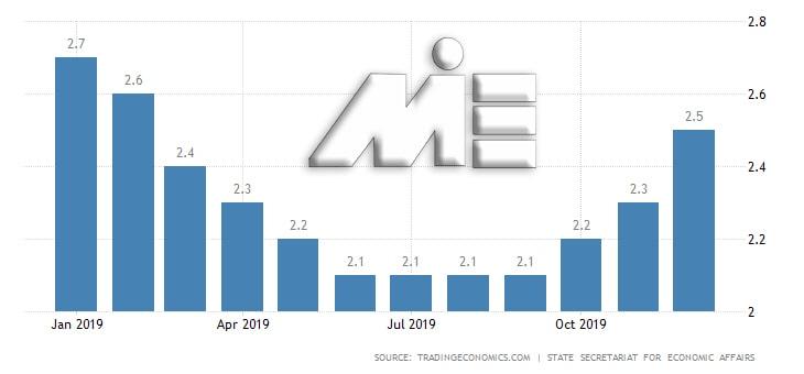 نمودار نرخ بیکاری سوئیس در ماههای سال 2019