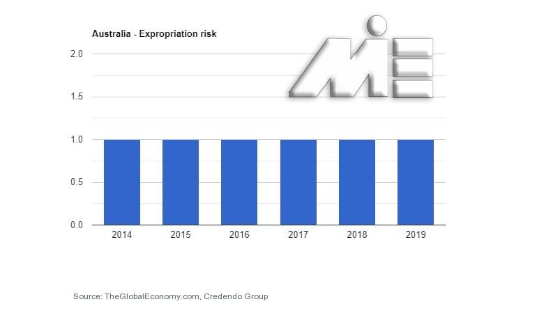 نمودار نرخ ریسک مصادره اموال استرالیا