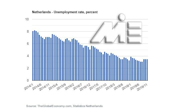 کار در هلند - نمودار نرخ بیکاری در کشور هلند
