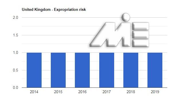 نمودار نرخ مصادره اموال کشور انگلستان