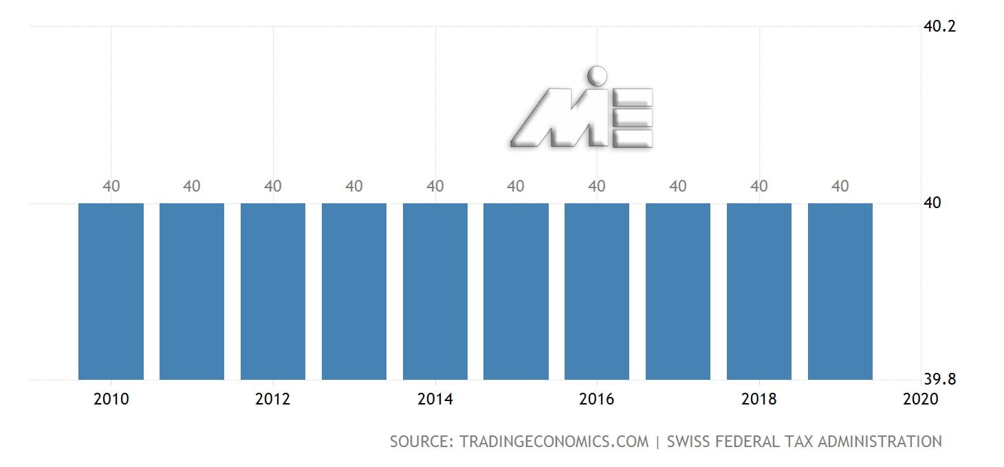 نمودار نرخ مالیات بر درآمد اشخاص در سوئیس