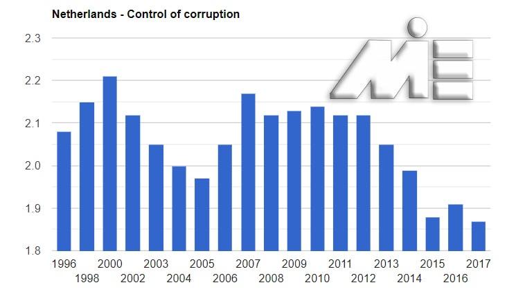 نمودار نرخ کنترل فساد هلند