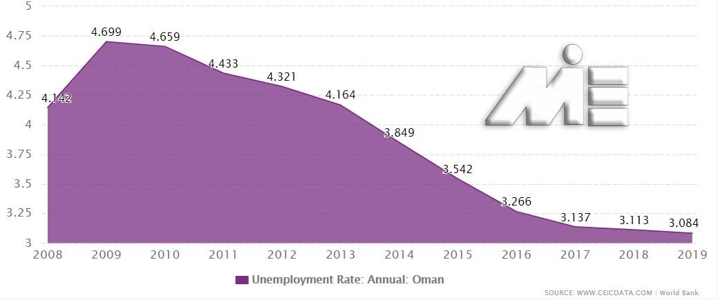 نمودار نرخ بیکاری در کشور عمان