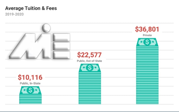 نمودار میانگین هزینه و شهریه های تحصیل در دانشگاههای آمریکا در طی یکسال
