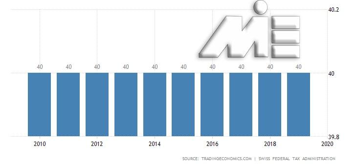 نمودار نرخ مالیات بر در آمد افراد در سوئیس