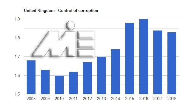 نمودار نرخ کنترل فساد کشور انگلستان