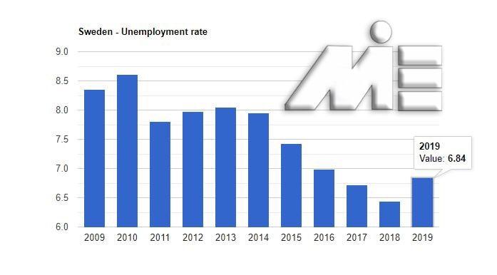 نمودار نرخ بیکاری کشور سوئد