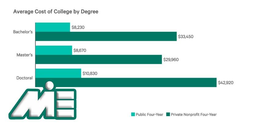 نمودار میانگین هزینه های تحصیل در آمریکا در مقاطع مختلف
