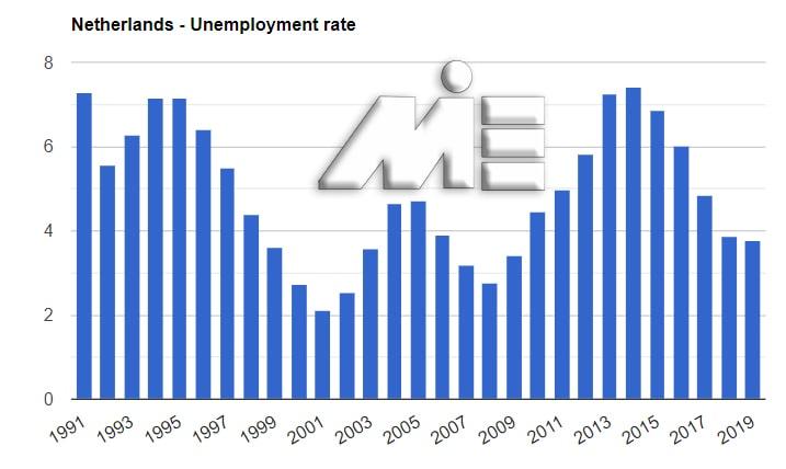 نمودار نرخ بیکاری هلند