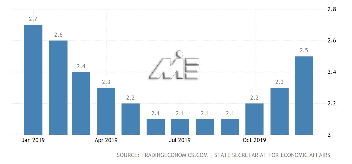 نمودار نرخ بیکاری در سوئیس