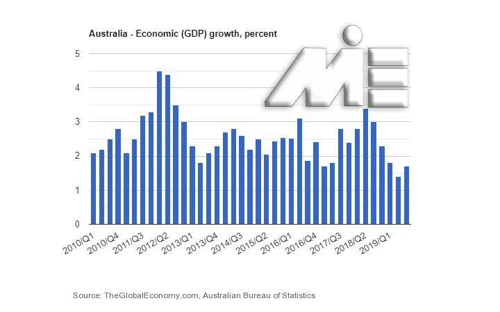 نمودار نرخ تولید ناخالص داخلی استرالیا