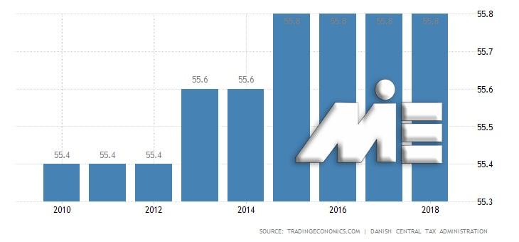 نمودار میزان مالیات بر درآمد افراد در دانمارک