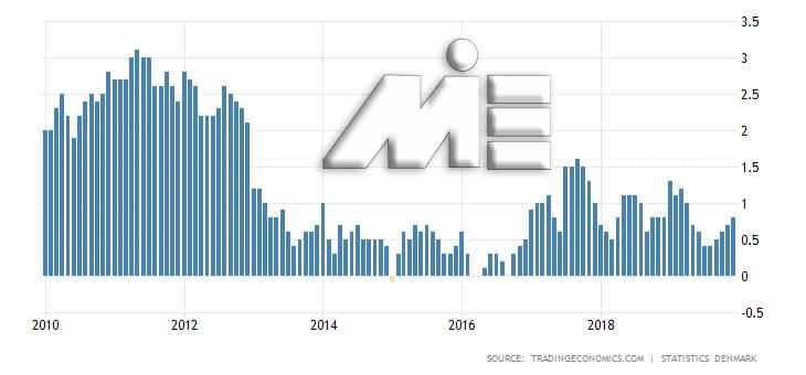 نمودار نرخ تورم کشور دانمارک