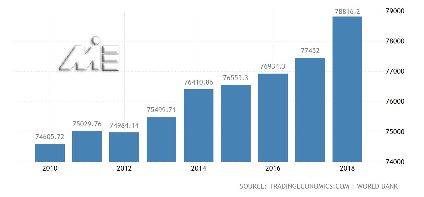نمودار تولید ناخالص داخلی سوئیس