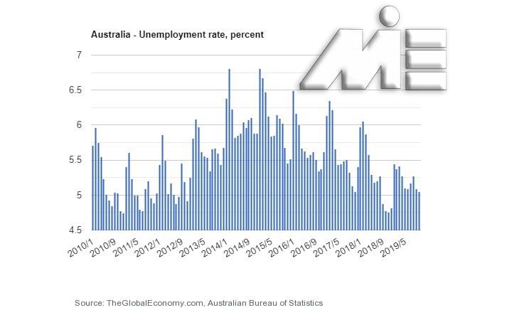 نمودار نرخ بیکاری در کشور استرالیا