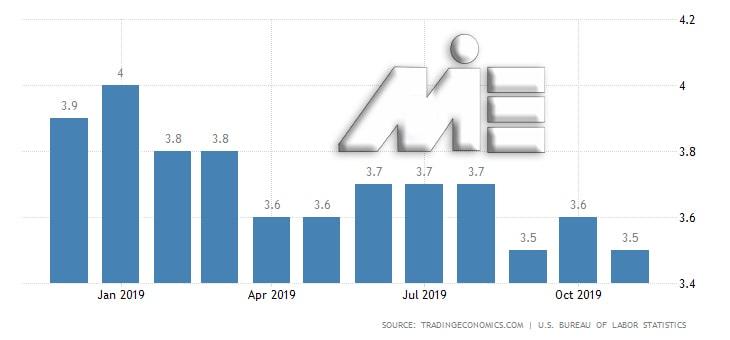 نمودار نرخ بیکاری در کشور آمریکا در سال 2019