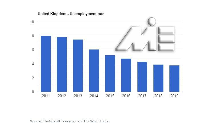 نمودار نرخ بیکاری انگلیس در سالیان اخیر