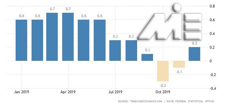 نمودار نرخ تورم در سوئیس
