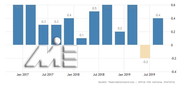 نمودار میزان رشد اقتصادی کشور انگلستان