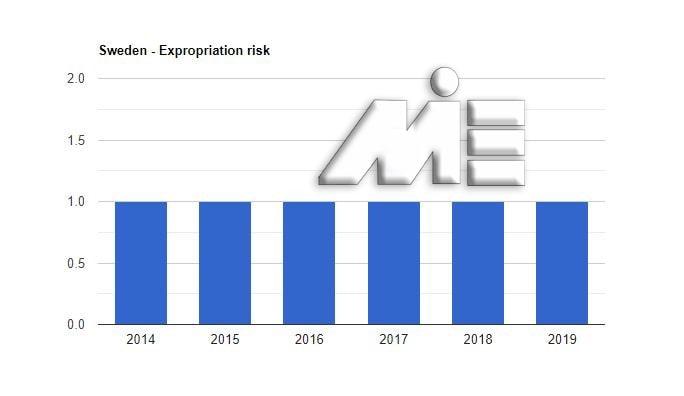 نمودار نرخ مصادره اموال کشور سوئد
