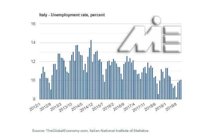 نمودار نرخ بیکاری کشور ایتالیا