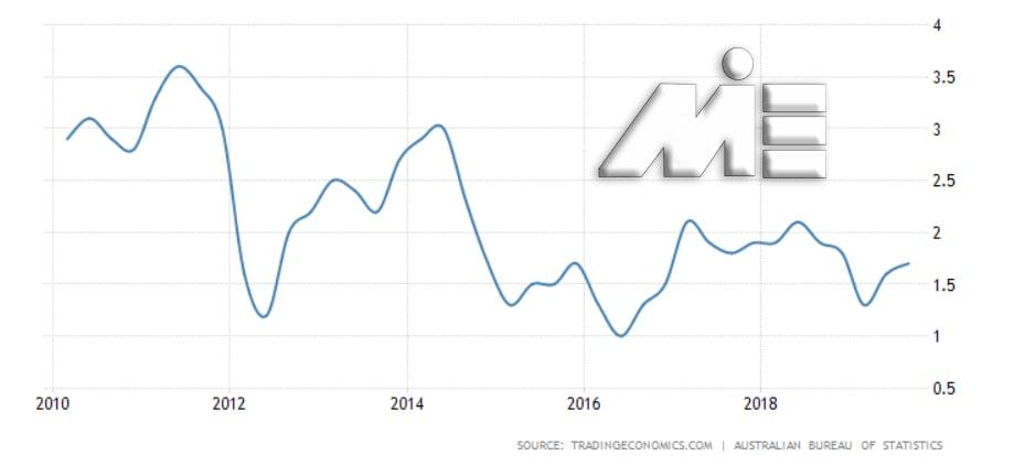 نمودار نرخ تورم استرالیا