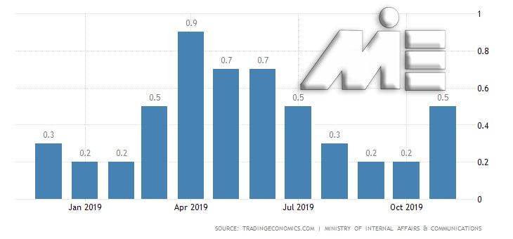 نمودار نرخ تورم نروژ در سال 2019