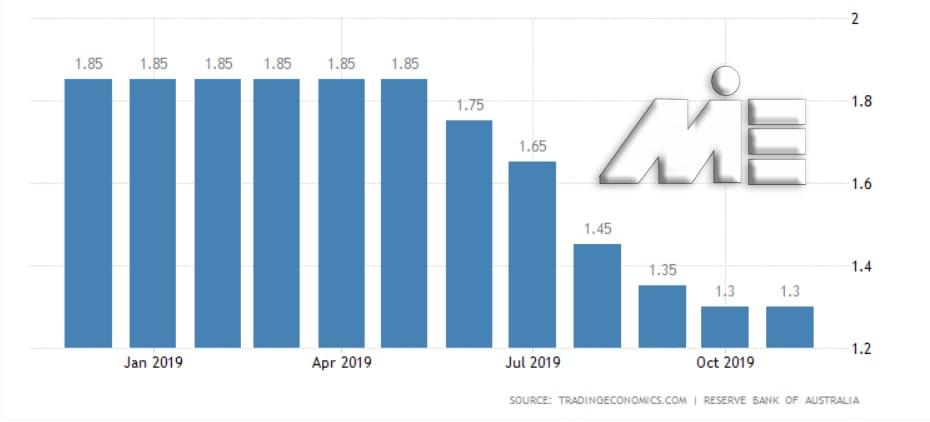 نمودار نرخ سود سپرده و نرخ بهره بانکی در استرالیا