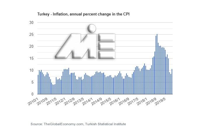 نمودار نرخ تورم در ترکیه